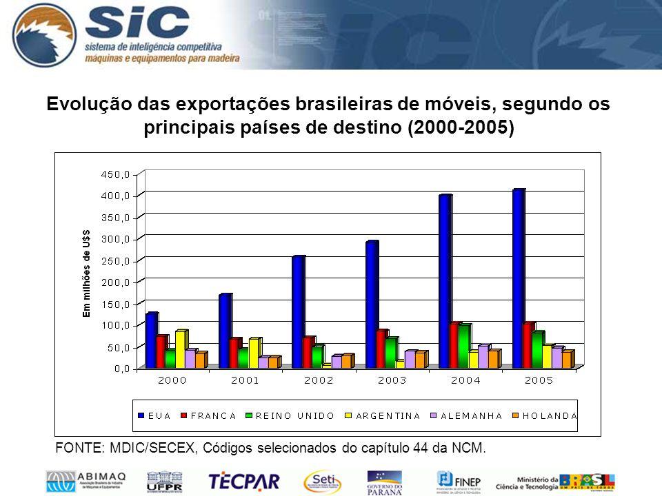 Evolução das exportações brasileiras de móveis, segundo os principais países de destino (2000-2005) FONTE: MDIC/SECEX, Códigos selecionados do capítulo 44 da NCM.