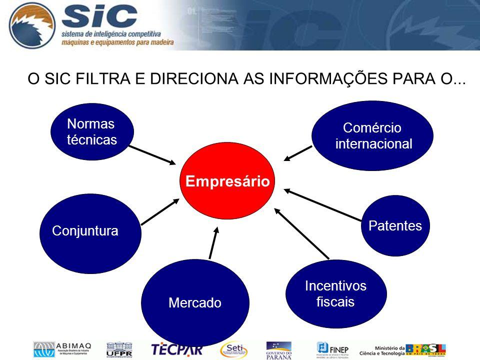 O SIC FILTRA E DIRECIONA AS INFORMAÇÕES PARA O... Mercado Empresário Patentes Comércio internacional Normas técnicas Incentivos fiscais Conjuntura
