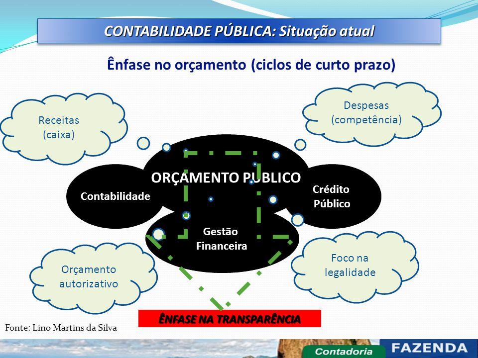 Contabilidade Crédito Público Gestão Financeira ORÇAMENTO PUBLICO CONTABILIDADE PÚBLICA: Situação atual Ênfase no orçamento (ciclos de curto prazo) Re