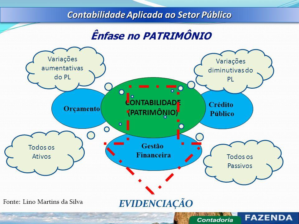 Orçamento Crédito Público Gestão Financeira CONTABILIDADE (PATRIMÔNIO ) Ênfase no PATRIMÔNIO Contabilidade Aplicada ao Setor Público Variações aumenta
