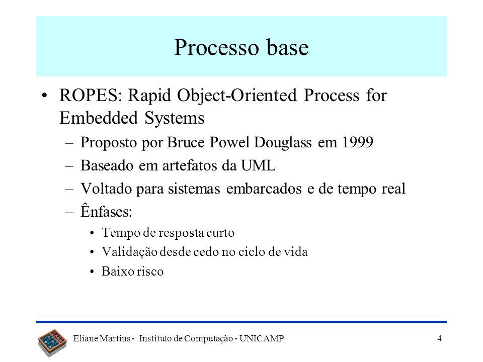 Eliane Martins - Instituto de Computação - UNICAMP5 O processo ROPES [Extraído de Douglass99, pg167] A cada iteração: novo protótipo