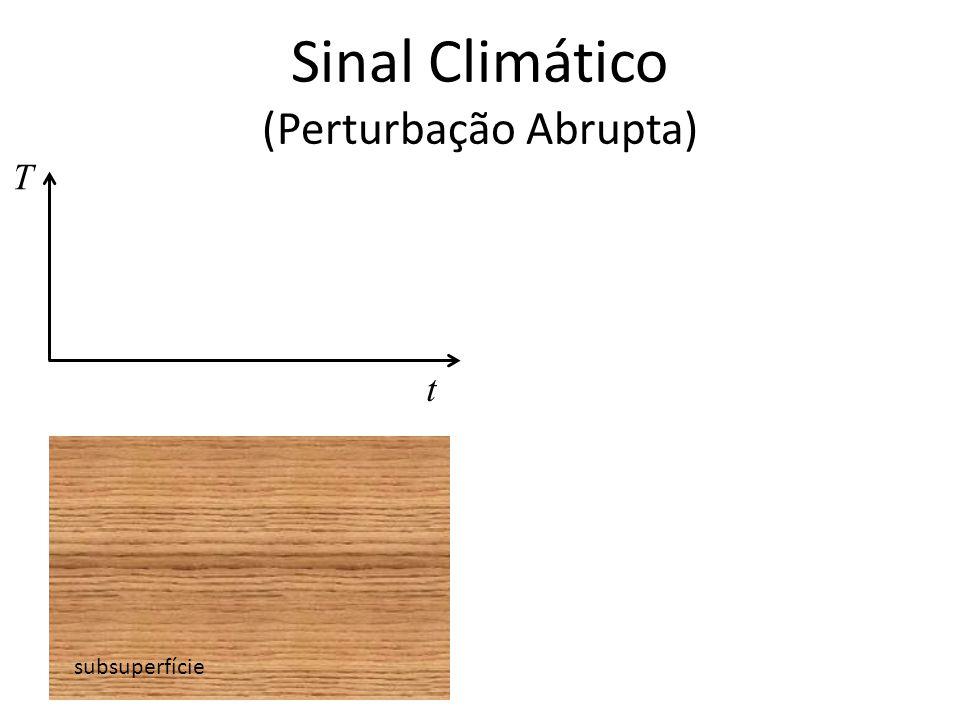 Sinal Climático (Perturbação Abrupta) subsuperfície t T