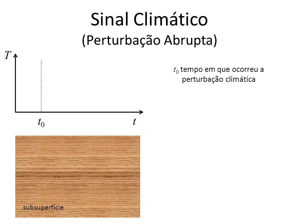 Sinal Climático (Perturbação Abrupta) subsuperfície T t t 0 tempo em que ocorreu a perturbação climática t0t0