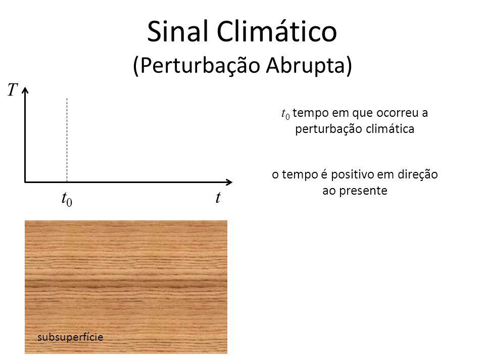 Sinal Climático (Perturbação Abrupta) subsuperfície T t t 0 tempo em que ocorreu a perturbação climática t0t0 o tempo é positivo em direção ao present