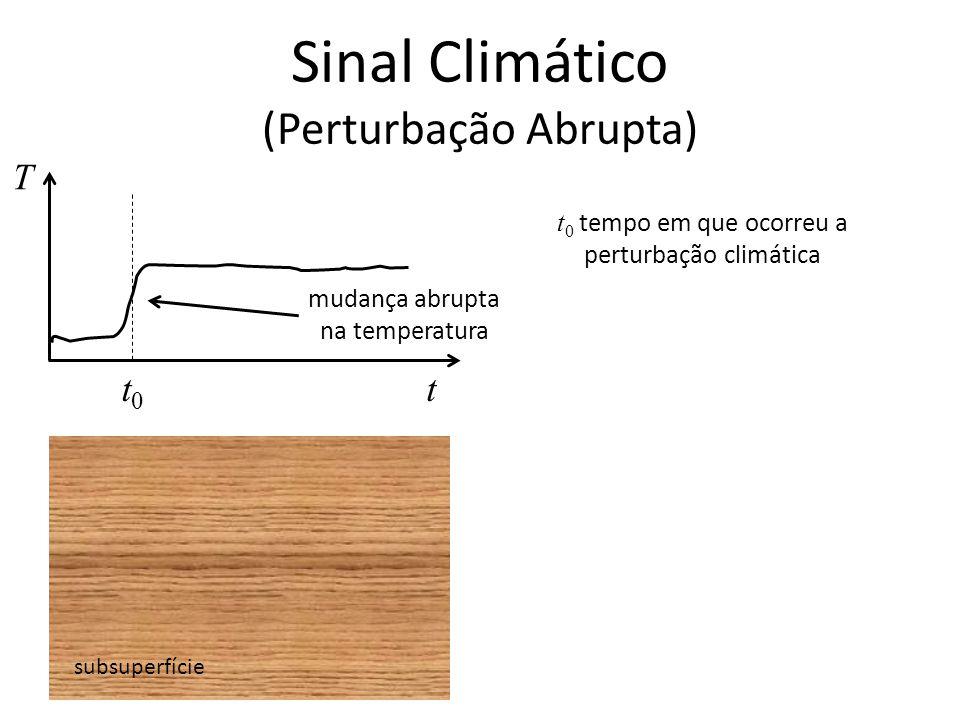 Sinal Climático (Perturbação Abrupta) subsuperfície T tt0t0 t 0 tempo em que ocorreu a perturbação climática mudança abrupta na temperatura