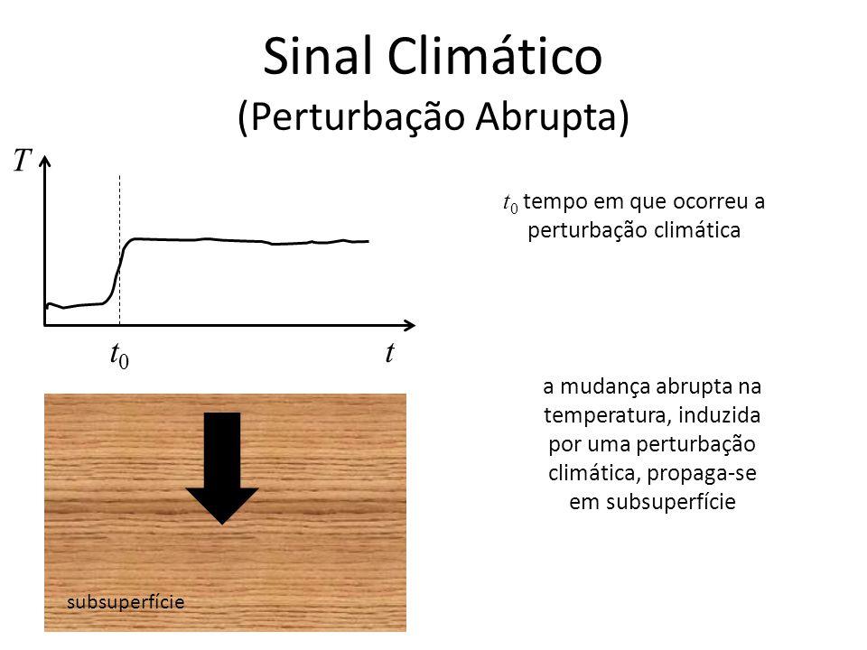 Sinal Climático (Perturbação Abrupta) subsuperfície T tt0t0 t 0 tempo em que ocorreu a perturbação climática a mudança abrupta na temperatura, induzid