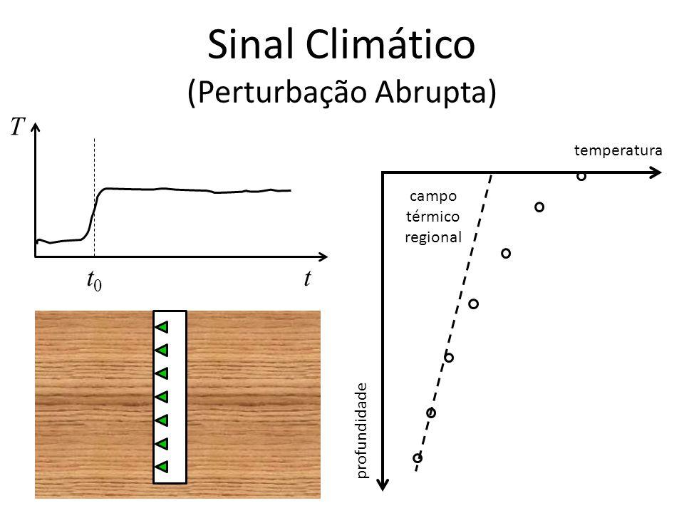 Sinal Climático (Perturbação Abrupta) T tt0t0 temperatura profundidade campo térmico regional