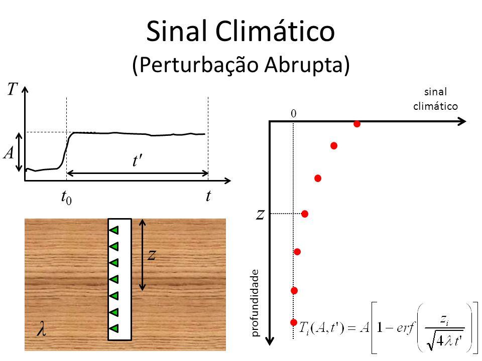 T tt0t0 sinal climático profundidade 0 z z t' A λ