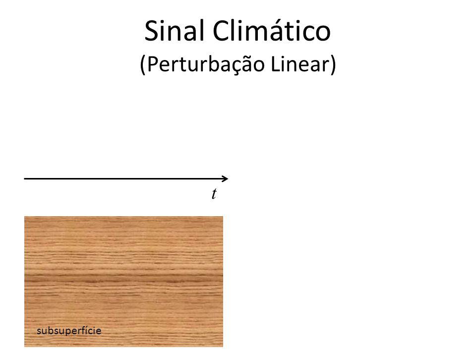 Sinal Climático (Perturbação Linear) subsuperfície t
