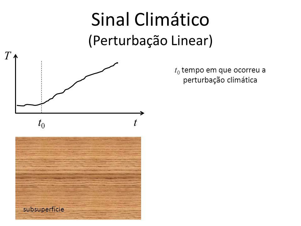 Sinal Climático (Perturbação Linear) subsuperfície T tt0t0 t 0 tempo em que ocorreu a perturbação climática