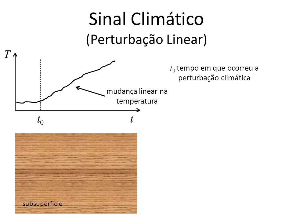 Sinal Climático (Perturbação Linear) subsuperfície T tt0t0 t 0 tempo em que ocorreu a perturbação climática mudança linear na temperatura