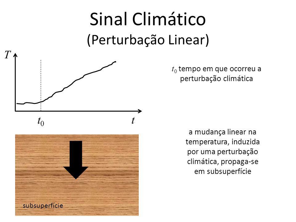 Sinal Climático (Perturbação Linear) subsuperfície T tt0t0 t 0 tempo em que ocorreu a perturbação climática a mudança linear na temperatura, induzida