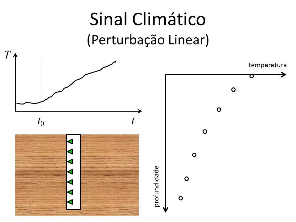 Sinal Climático (Perturbação Linear) T tt0t0 temperatura profundidade