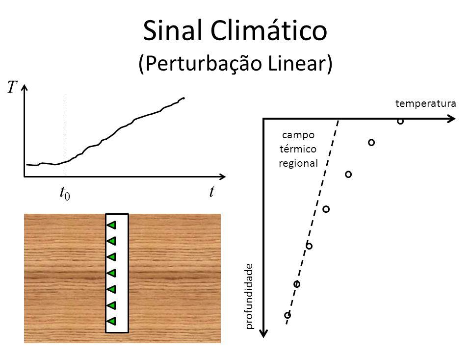 Sinal Climático (Perturbação Linear) T tt0t0 temperatura profundidade campo térmico regional