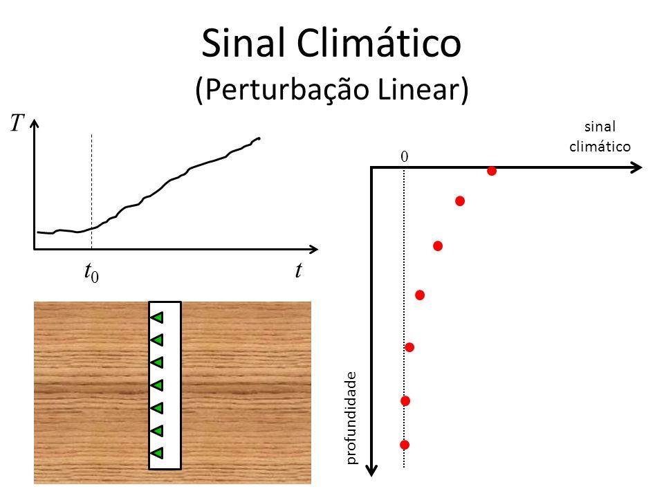Sinal Climático (Perturbação Linear) T tt0t0 sinal climático profundidade 0