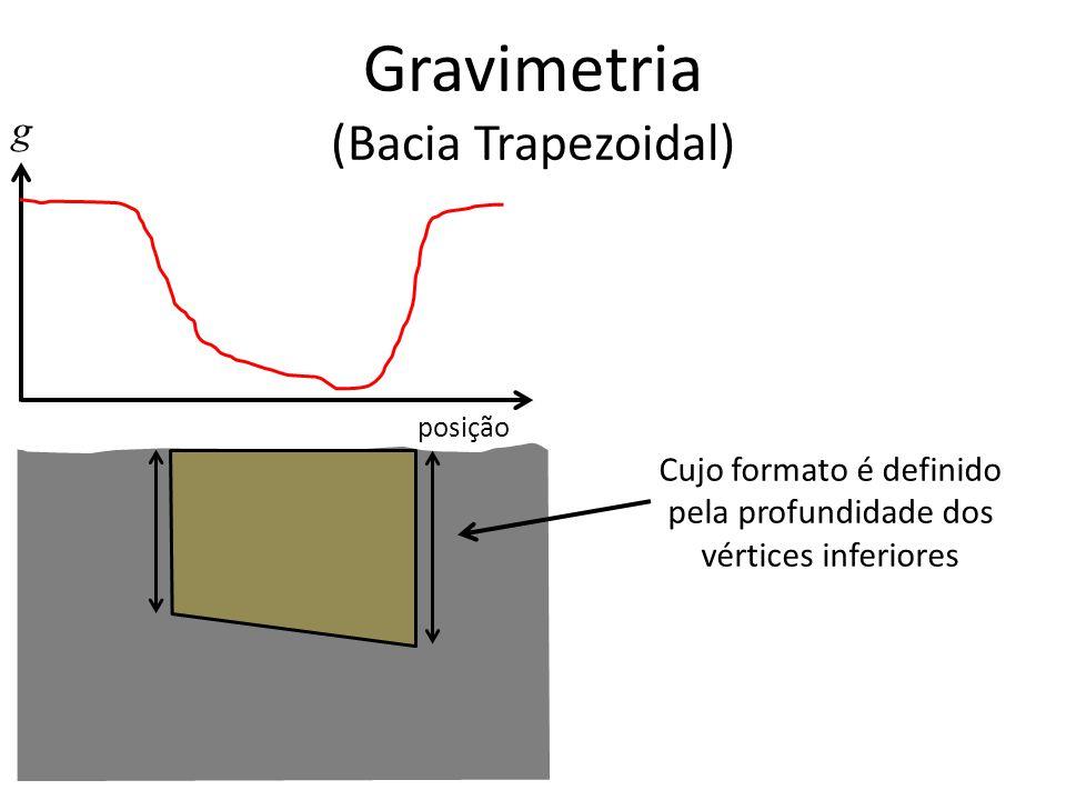 Gravimetria (Bacia Trapezoidal) g posição Cujo formato é definido pela profundidade dos vértices inferiores