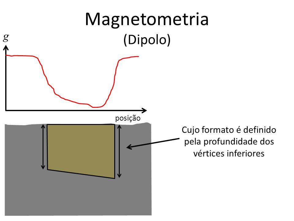 g posição Cujo formato é definido pela profundidade dos vértices inferiores Magnetometria (Dipolo)