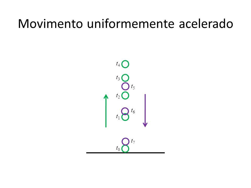 Movimento uniformemente acelerado t0t0 t1t1 t4t4 t3t3 t6t6 t7t7 t2t2 t5t5