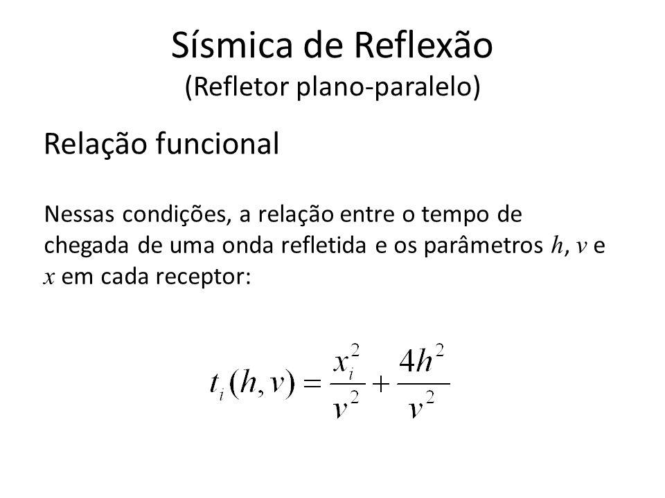 Relação funcional Nessas condições, a relação entre o tempo de chegada de uma onda refletida e os parâmetros h, v e x em cada receptor: Sísmica de Ref