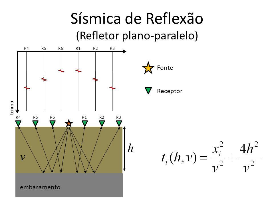 Fonte Receptor Sísmica de Reflexão (Refletor plano-paralelo) tempo R1R2R3R4R5R6 h v R1R2R3 R4R5R6 embasamento