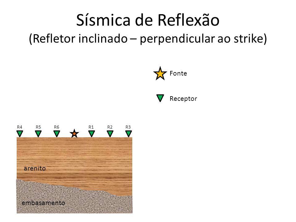 Fonte Receptor R1R2R3 arenito R4R5R6 Sísmica de Reflexão (Refletor inclinado – perpendicular ao strike) embasamento