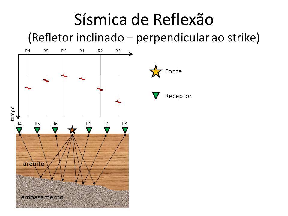 Fonte Receptor tempo R1R2R3 R4R5R6 Sísmica de Reflexão (Refletor inclinado – perpendicular ao strike) R1R2R3 arenito R4R5R6 embasamento