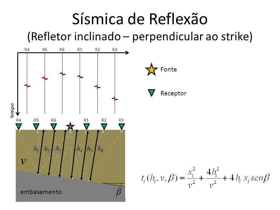 Fonte Receptor Sísmica de Reflexão (Refletor inclinado – perpendicular ao strike) tempo R1R2R3 R4R5R6 R1R2R3R4R5R6 embasamento v h1h1 h2h2 h3h3 h4h4 h