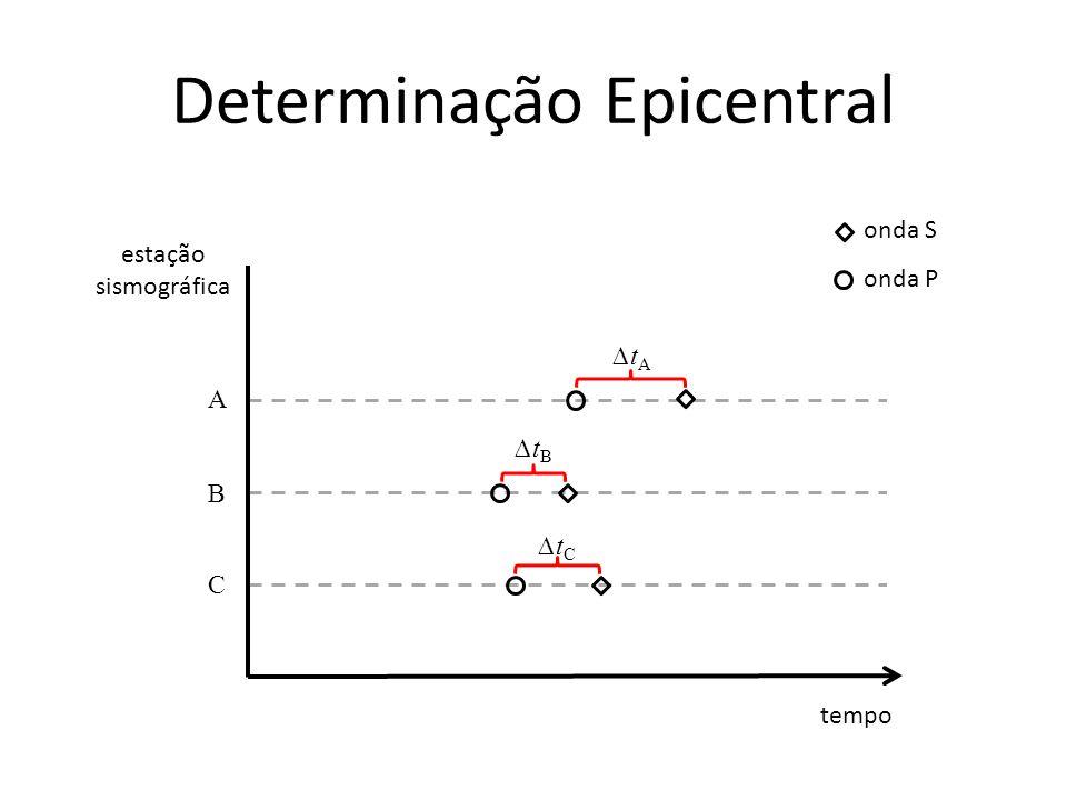 Determinação Epicentral tempo estação sismográfica A B C ∆t A ∆t B ∆t C onda S onda P