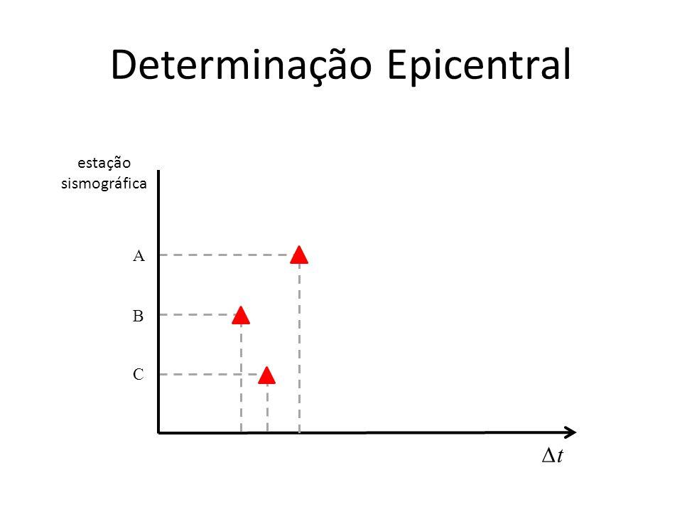 Determinação Epicentral estação sismográfica A B C ∆t