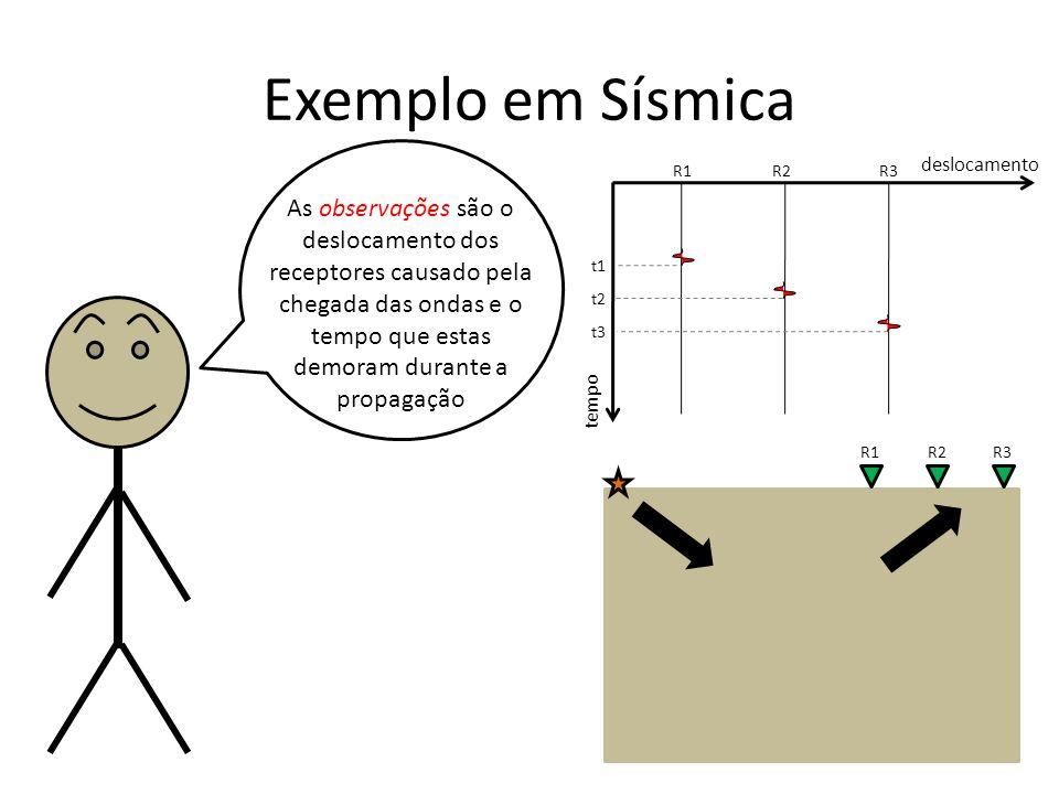 Exemplo em Sísmica As observações são o deslocamento dos receptores causado pela chegada das ondas e o tempo que estas demoram durante a propagação tempo deslocamento R1R2R3 t1 t2 t3 R1R2R3