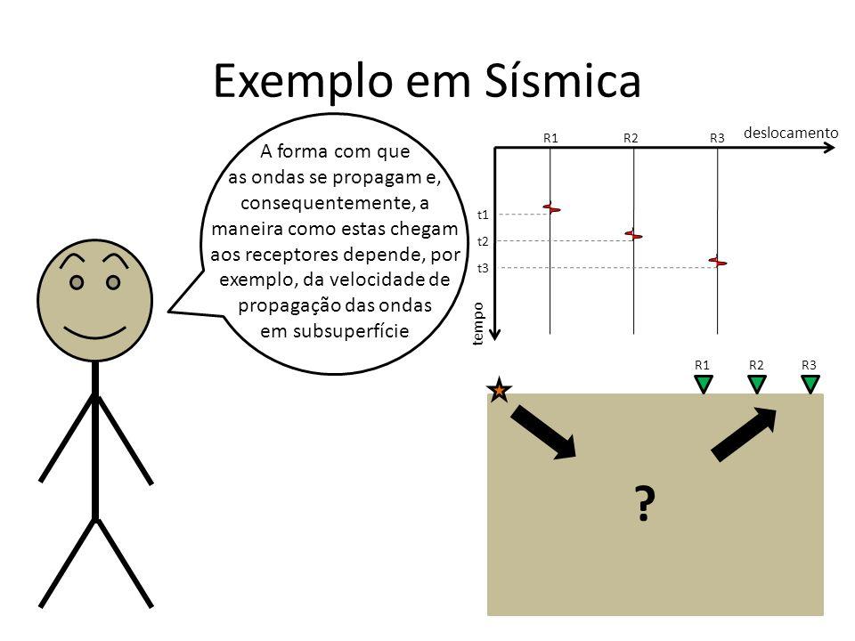 Exemplo em Sísmica A forma com que as ondas se propagam e, consequentemente, a maneira como estas chegam aos receptores depende, por exemplo, da velocidade de propagação das ondas em subsuperfície .