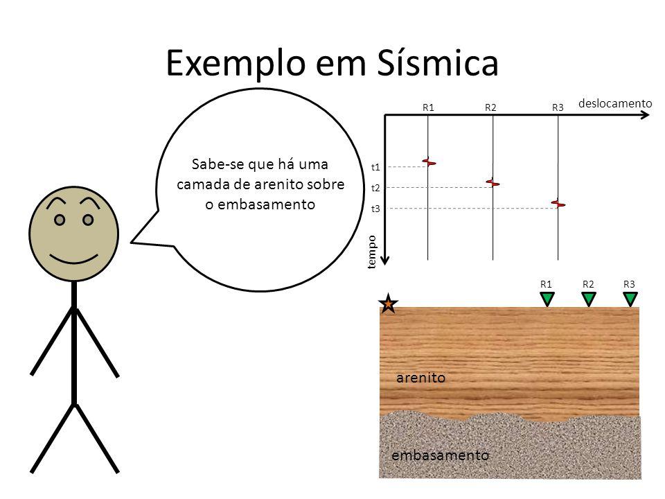 Exemplo em Sísmica Sabe-se que há uma camada de arenito sobre o embasamento tempo deslocamento R1R2R3 t1 t2 t3 R1R2R3 arenito embasamento