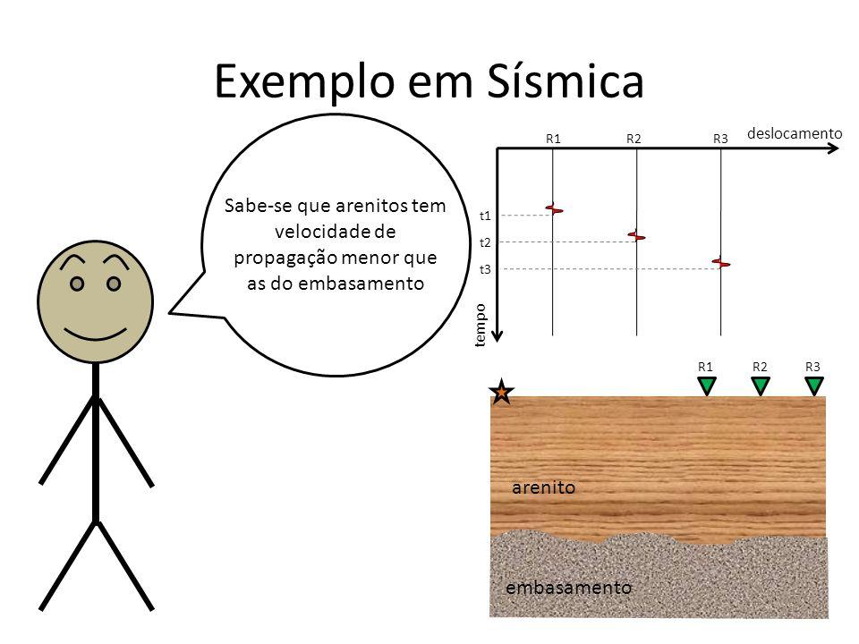 Exemplo em Sísmica Sabe-se que arenitos tem velocidade de propagação menor que as do embasamento tempo deslocamento R1R2R3 t1 t2 t3 R1R2R3 arenito embasamento