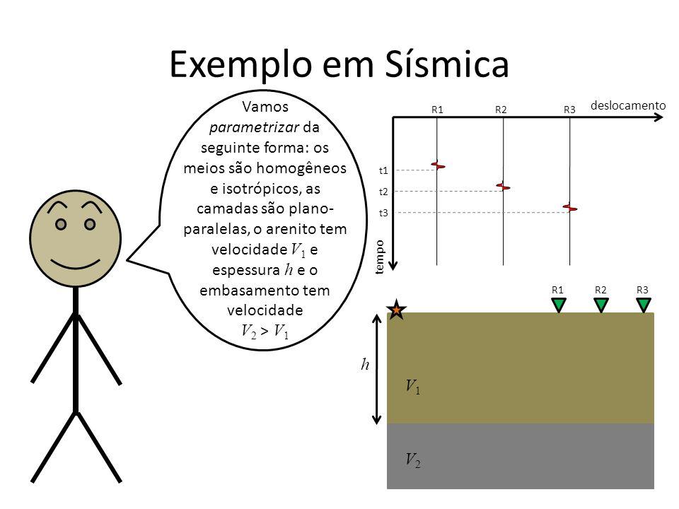 Exemplo em Sísmica Vamos parametrizar da seguinte forma: os meios são homogêneos e isotrópicos, as camadas são plano- paralelas, o arenito tem velocidade V 1 e espessura h e o embasamento tem velocidade V 2 > V 1 tempo deslocamento R1R2R3 t1 t2 t3 R1R2R3 V1V1 V2V2 h