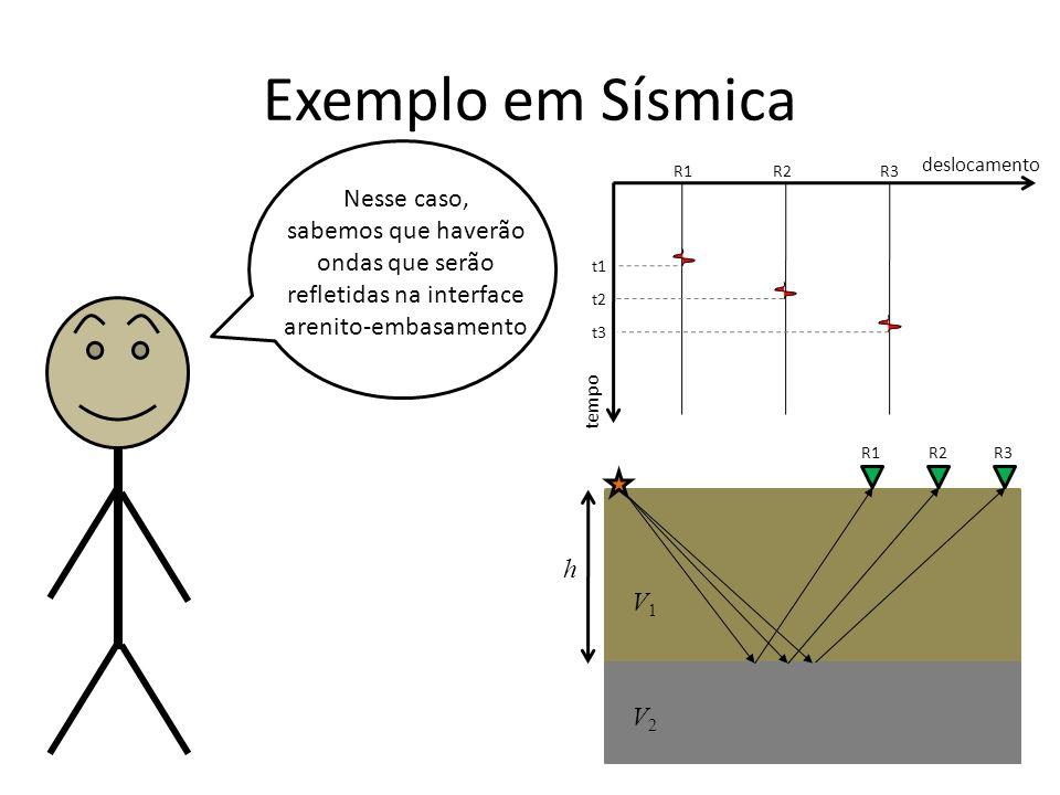 Exemplo em Sísmica tempo deslocamento R1R2R3 t1 t2 t3 R1R2R3 Nesse caso, sabemos que haverão ondas que serão refletidas na interface arenito-embasamento V1V1 V2V2 h