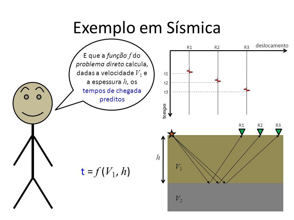 Exemplo em Sísmica tempo deslocamento R1R2R3 t1 t2 t3 R1R2R3 E que a função f do problema direto calcula, dadas a velocidade V 1 e a espessura h, os tempos de chegada preditos h V1V1 V2V2 t = f ( V 1, h )