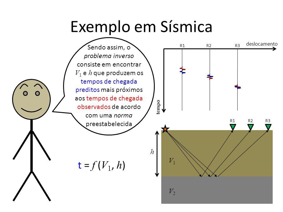 Exemplo em Sísmica tempo deslocamento R1R2R3 R1R2R3 Sendo assim, o problema inverso consiste em encontrar V 1 e h que produzem os tempos de chegada preditos mais próximos aos tempos de chegada observados de acordo com uma norma preestabelecida h t = f ( V 1, h ) V1V1 V2V2