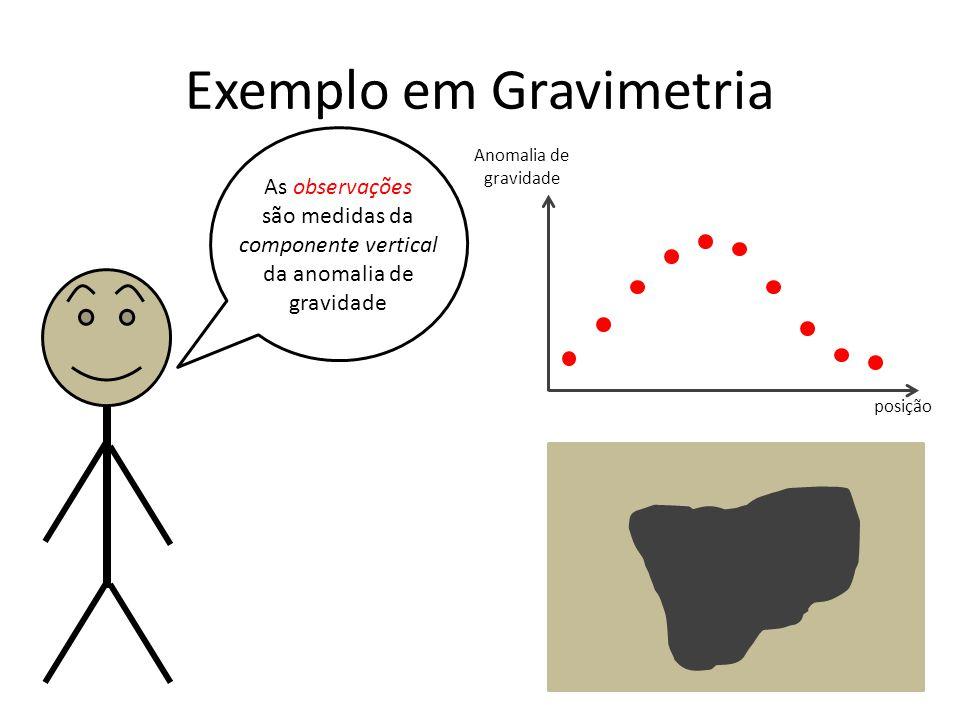 Exemplo em Gravimetria As observações são medidas da componente vertical da anomalia de gravidade Anomalia de gravidade posição