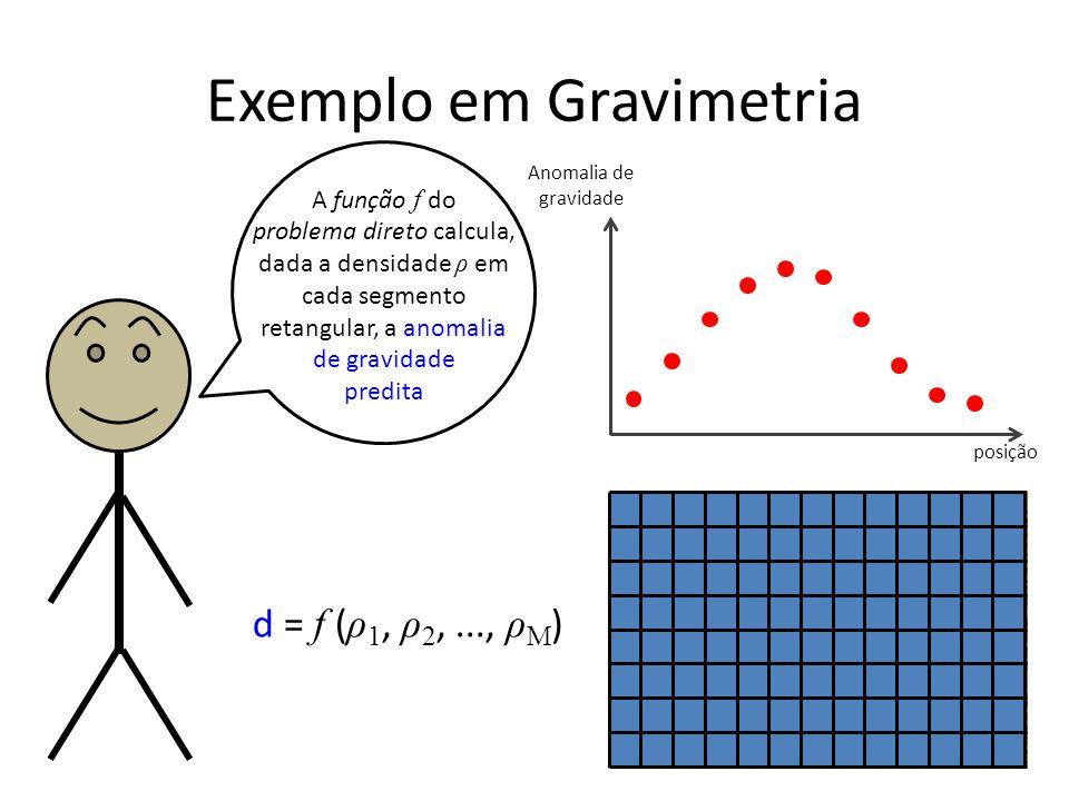 Exemplo em Gravimetria Anomalia de gravidade posição A função f do problema direto calcula, dada a densidade ρ em cada segmento retangular, a anomalia de gravidade predita d = f ( ρ 1, ρ 2,..., ρ M )
