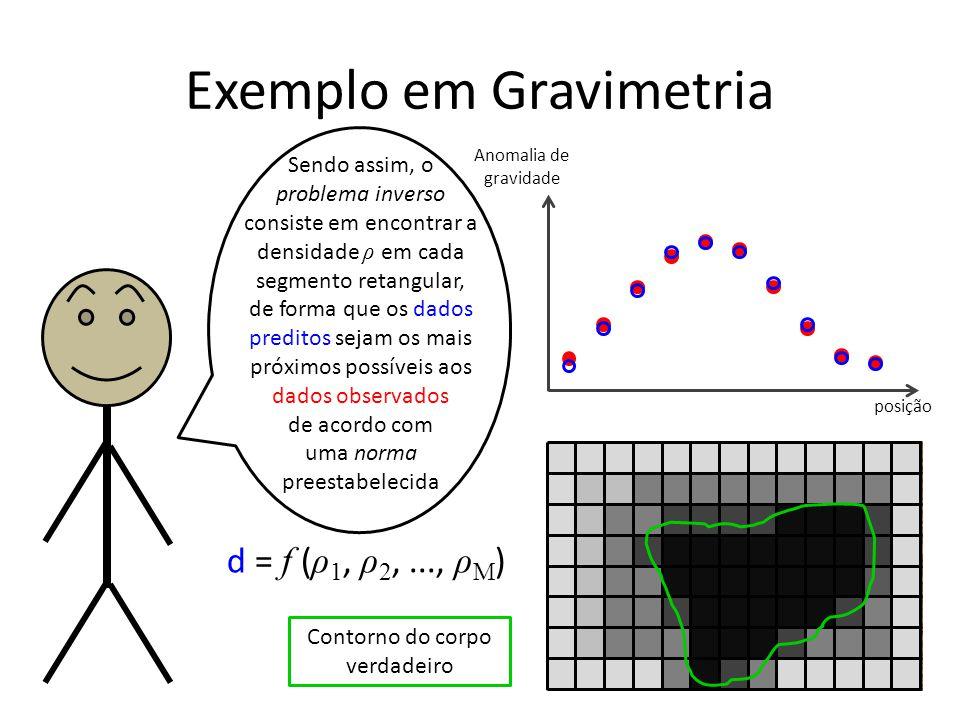 Exemplo em Gravimetria Anomalia de gravidade posição d = f ( ρ 1, ρ 2,..., ρ M ) Sendo assim, o problema inverso consiste em encontrar a densidade ρ em cada segmento retangular, de forma que os dados preditos sejam os mais próximos possíveis aos dados observados de acordo com uma norma preestabelecida Contorno do corpo verdadeiro