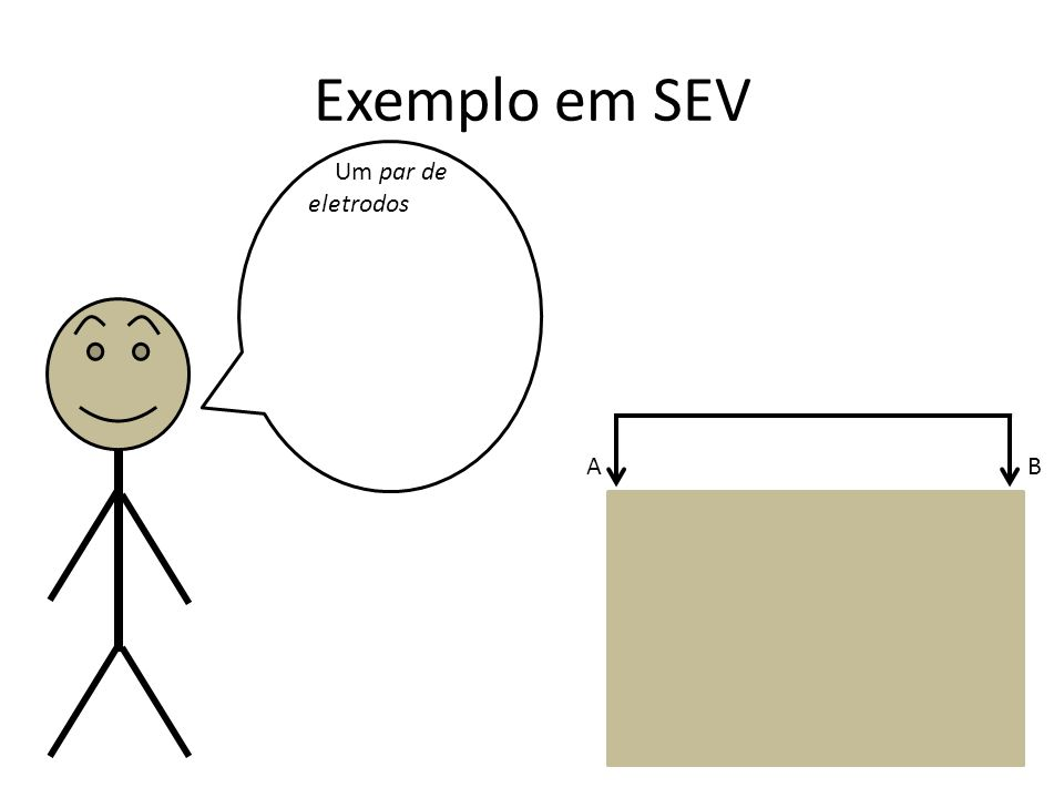 Exemplo em SEV Um par de eletrodos induz correntes elétricas, que difundem em subsuperfície e causam uma diferença de potencial que é medida por outro par de eletrodos A B