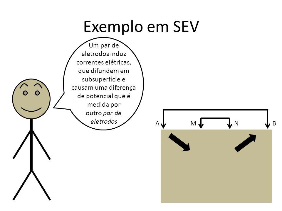 Exemplo em SEV Um par de eletrodos induz correntes elétricas, que difundem em subsuperfície e causam uma diferença de potencial que é medida por outro par de eletrodos A B M N