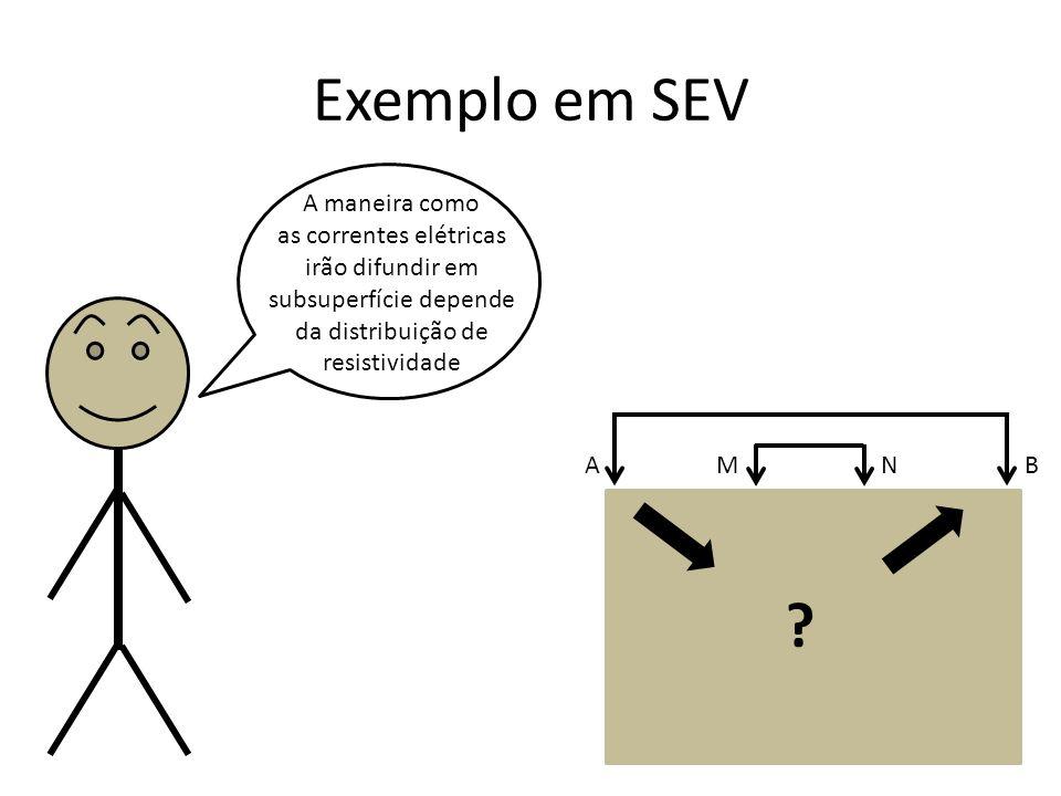 Exemplo em SEV A maneira como as correntes elétricas irão difundir em subsuperfície depende da distribuição de resistividade A B M N ?