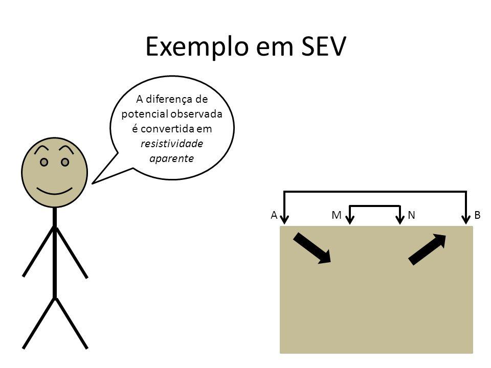 Exemplo em SEV A diferença de potencial observada é convertida em resistividade aparente A B M N
