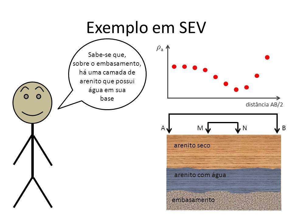 arenito seco Exemplo em SEV Sabe-se que, sobre o embasamento, há uma camada de arenito que possui água em sua base A B M N ρaρa distância AB/2 arenito com água embasamento
