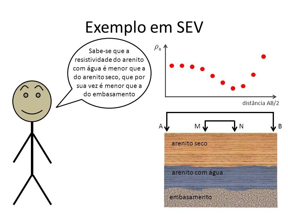 arenito seco Exemplo em SEV Sabe-se que a resistividade do arenito com água é menor que a do arenito seco, que por sua vez é menor que a do embasamento A B M N ρaρa distância AB/2 arenito com água embasamento