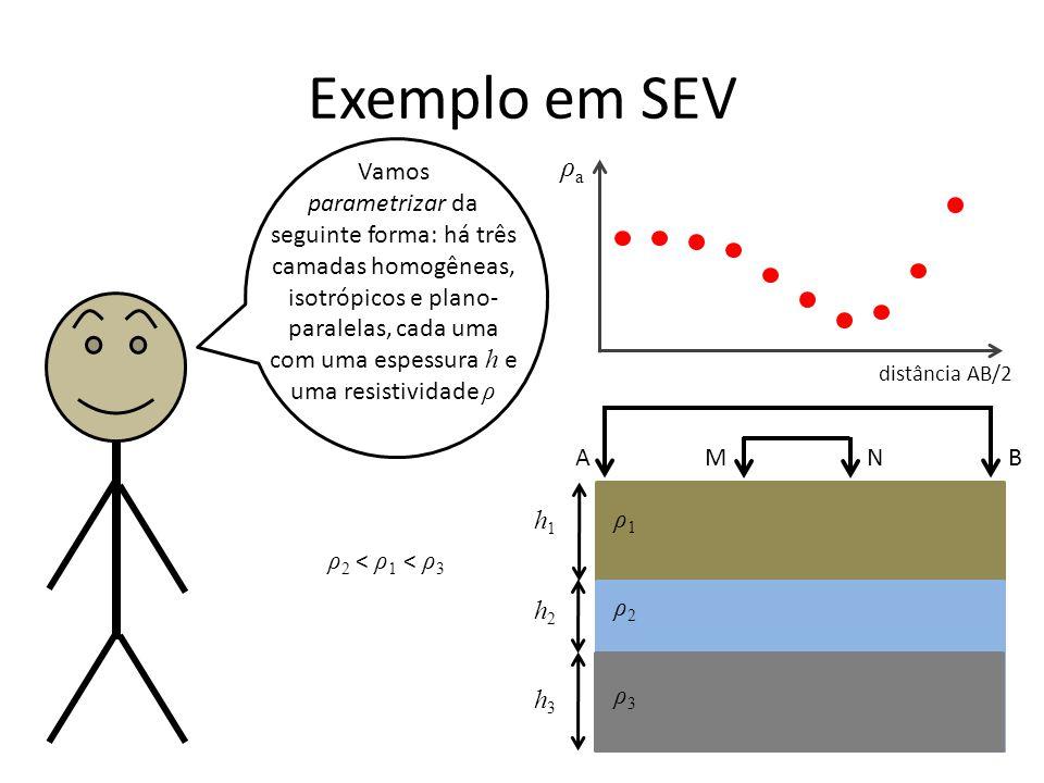 Exemplo em SEV Vamos parametrizar da seguinte forma: há três camadas homogêneas, isotrópicos e plano- paralelas, cada uma com uma espessura h e uma resistividade ρ ρ1ρ1 ρ2ρ2 h1h1 ρaρa distância AB/2 A B M N ρ3ρ3 h2h2 h3h3 ρ2 < ρ1 < ρ3ρ2 < ρ1 < ρ3