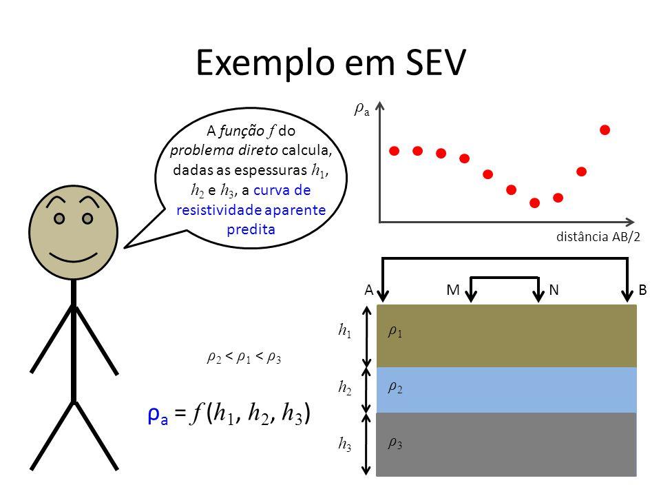 Exemplo em SEV A função f do problema direto calcula, dadas as espessuras h 1, h 2 e h 3, a curva de resistividade aparente predita ρ1ρ1 ρ2ρ2 h1h1 ρaρa distância AB/2 A B M N ρ3ρ3 h2h2 h3h3 ρ a = f ( h 1, h 2, h 3 ) ρ2 < ρ1 < ρ3ρ2 < ρ1 < ρ3