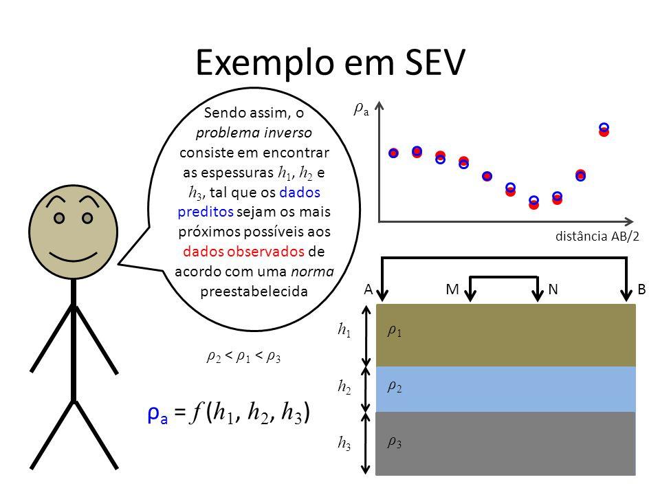 Exemplo em SEV Sendo assim, o problema inverso consiste em encontrar as espessuras h 1, h 2 e h 3, tal que os dados preditos sejam os mais próximos possíveis aos dados observados de acordo com uma norma preestabelecida ρ1ρ1 ρ2ρ2 h1h1 ρaρa distância AB/2 ρ2 < ρ1 < ρ3ρ2 < ρ1 < ρ3 A B M N ρ3ρ3 h2h2 h3h3