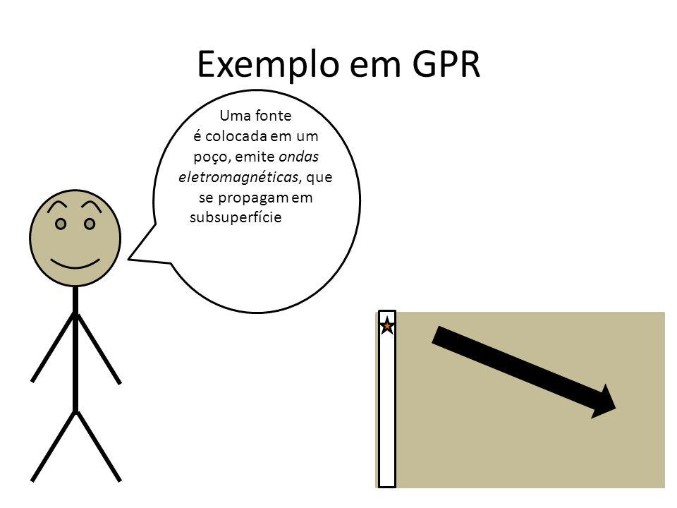 Exemplo em GPR Uma fonte é colocada em um poço, emite ondas eletromagnéticas, que se propagam em subsuperfície e são detectadas em receptores localizados em outro poço